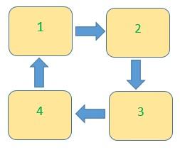 Dört yatak örneği üzerinde ürün rotasyonu prensibi